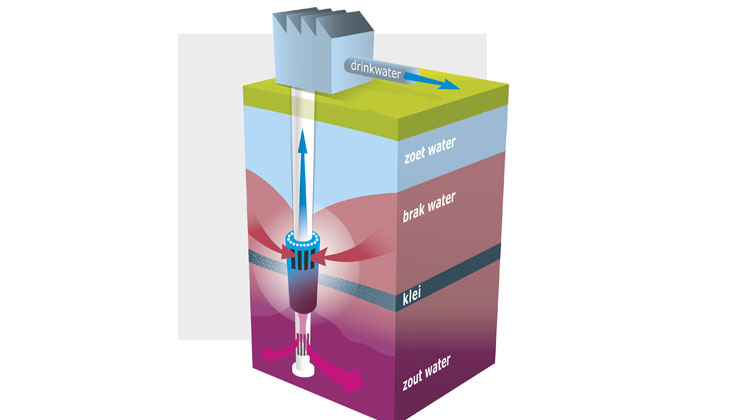 Netherlands: Reverse osmosis goes underground