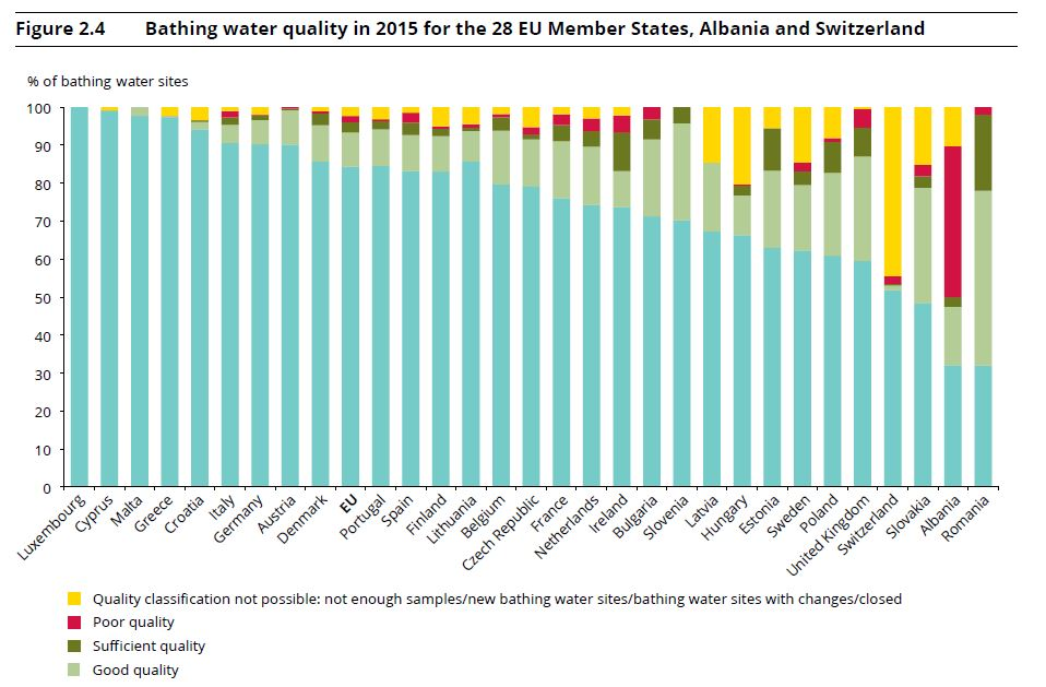 State of bathing water 2015