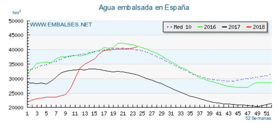 Spain: Water reservoirs recovered after abundant rain